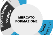 Marketing formazione